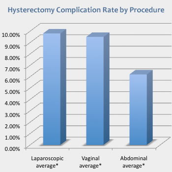 Hysterectomy Complication Rate by Procedure